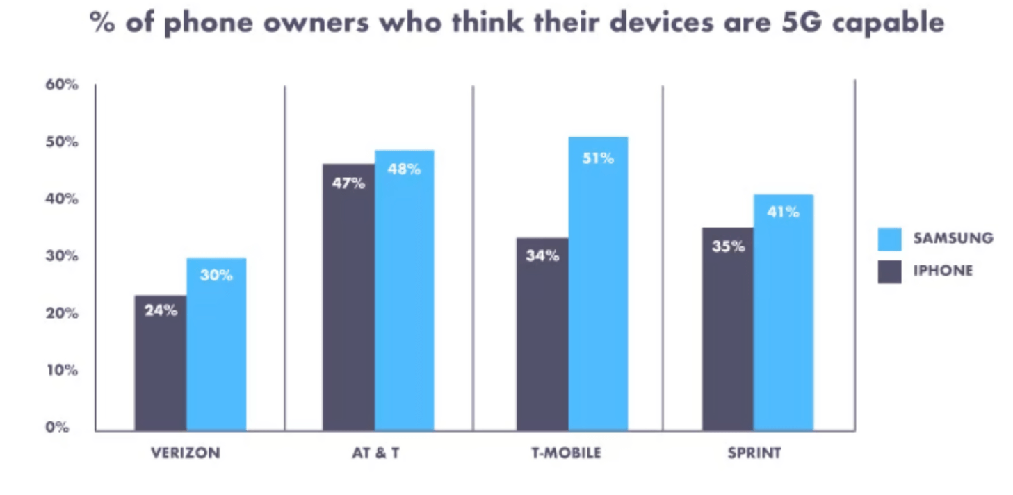 Survey: Many iPhone Owners Believe their Handset is 5G-capable
