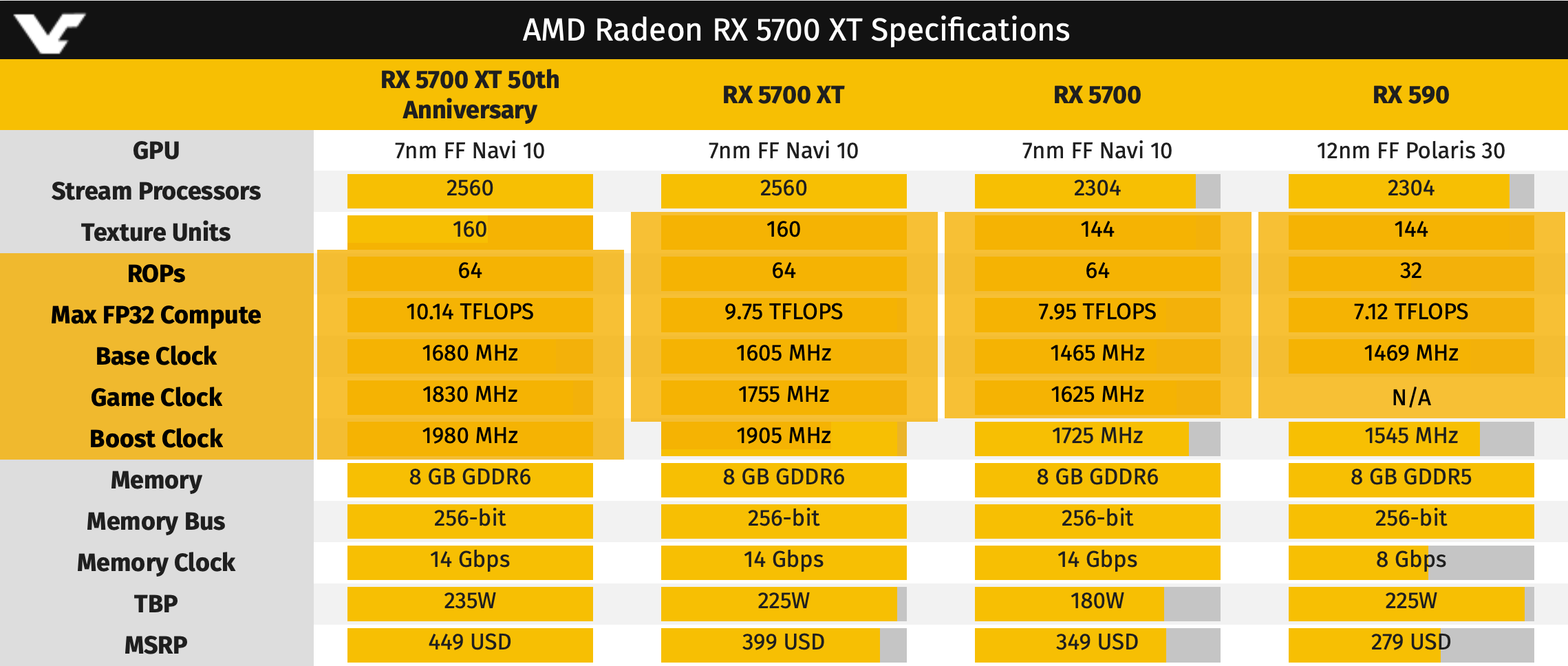 AMD slashes prices of Radeon RX 5700 series ahead of release