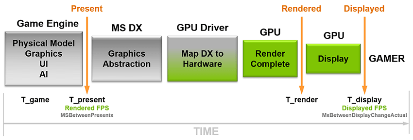 Nvidia's FrameView gaming benchmark tool promises highly