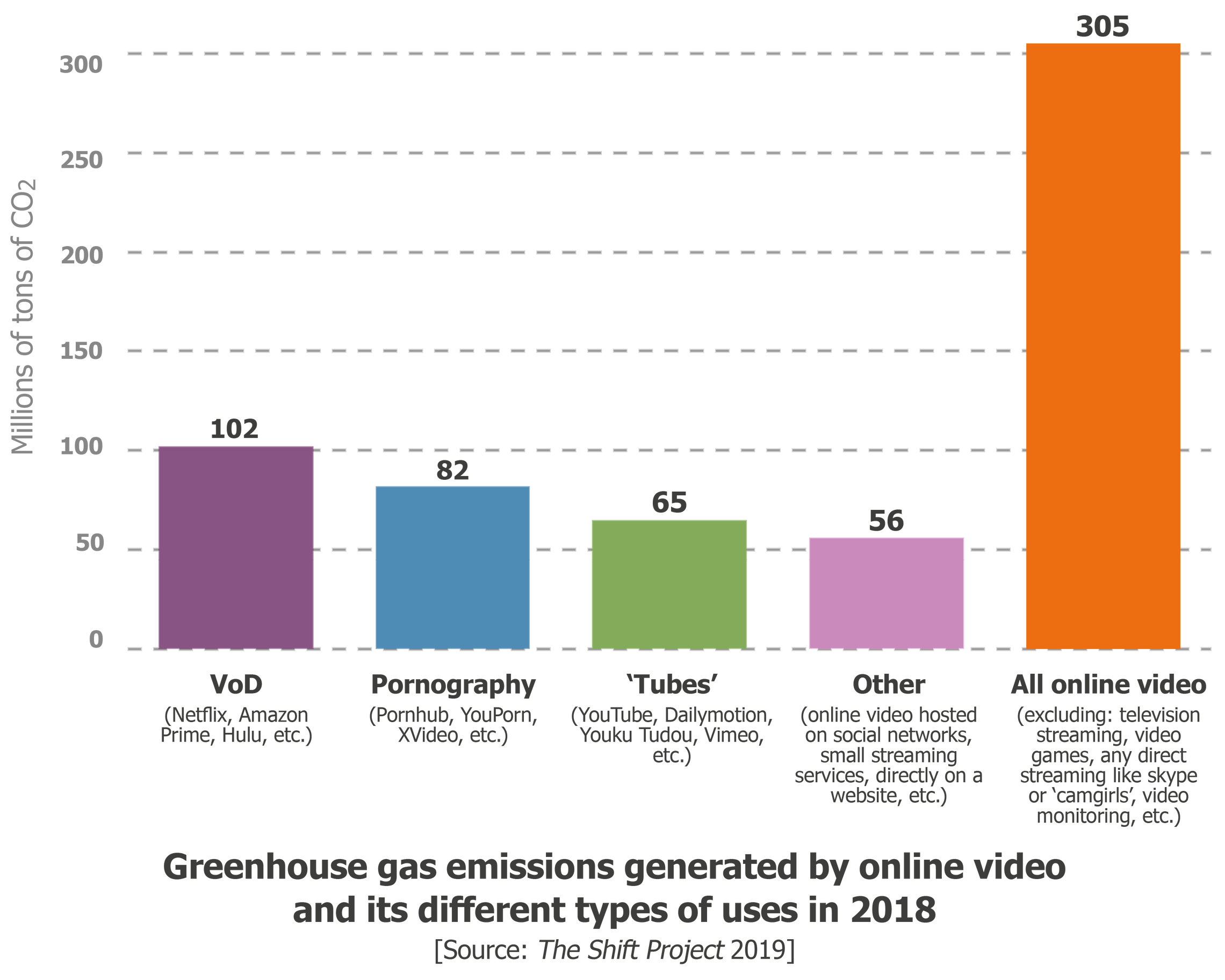 Online Porn Videos Produce as Much CO2 as a Small Country