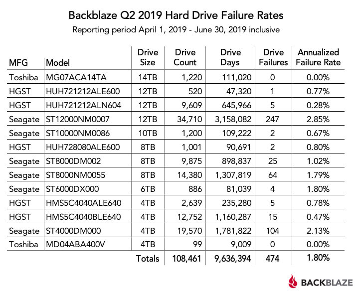 Backblaze publishes HDD reliability stats for Q2 2019 - TechSpot