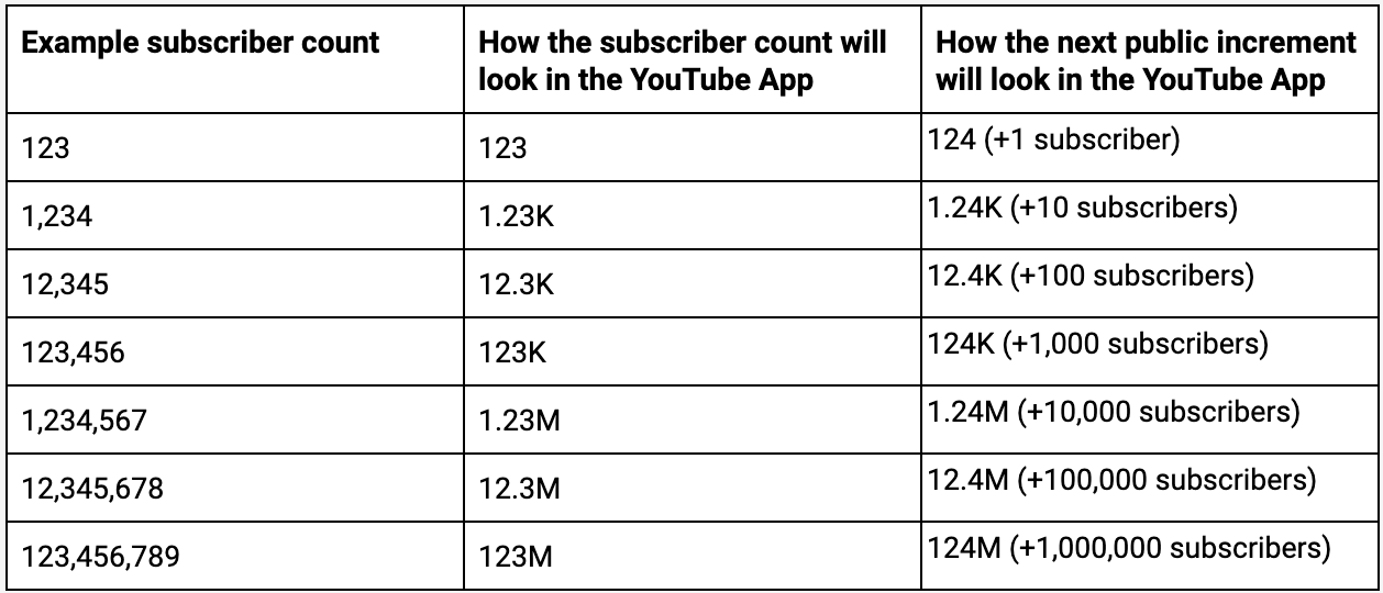 YouTube will stop displaying exact subscriber counts in