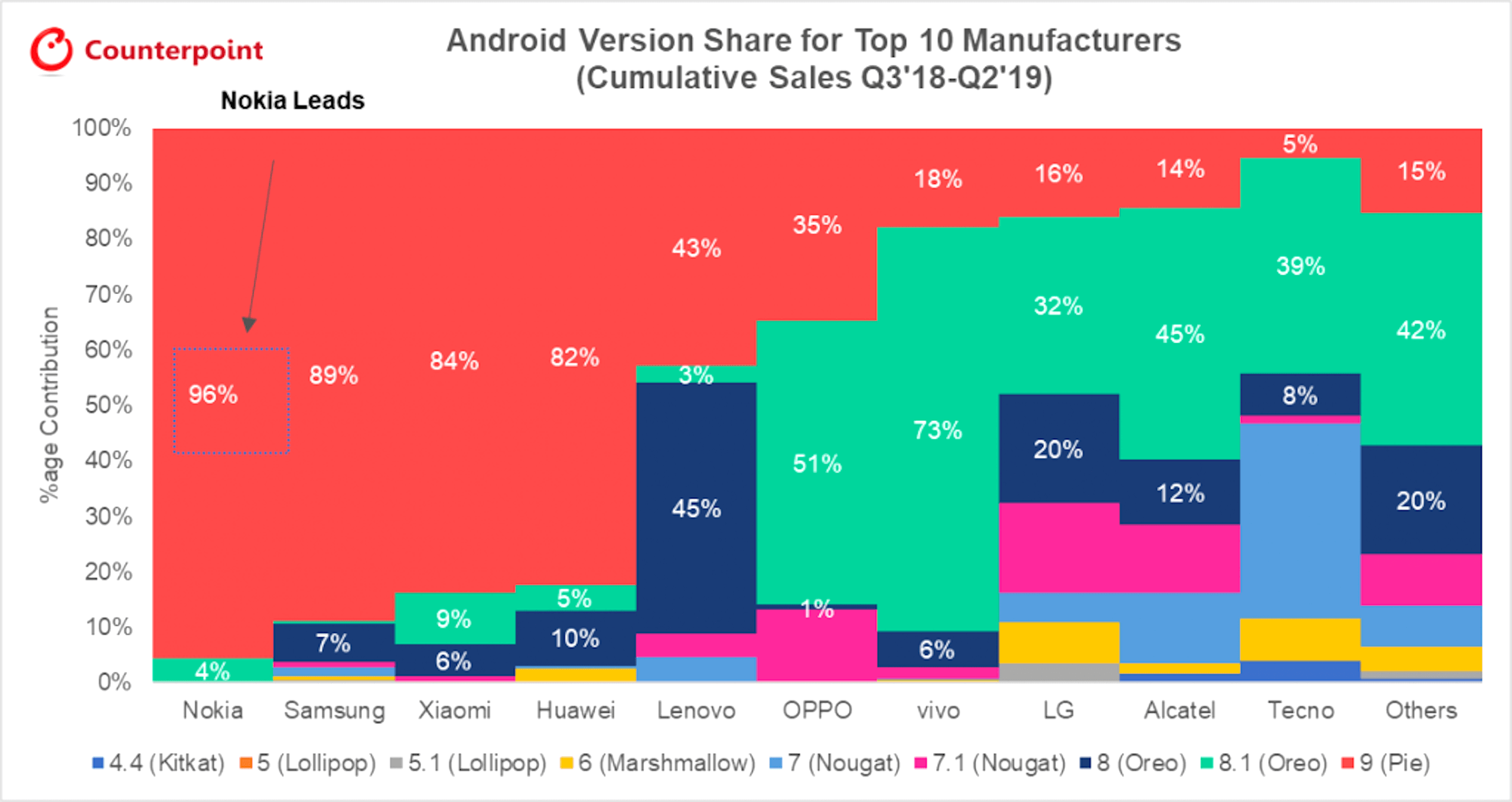 Nokia leads Samsung and others in facilitating Android