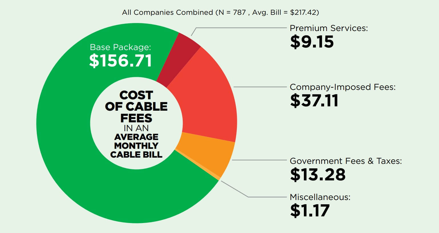 Cable companies use hidden fees to raise prices as much as 24% a month