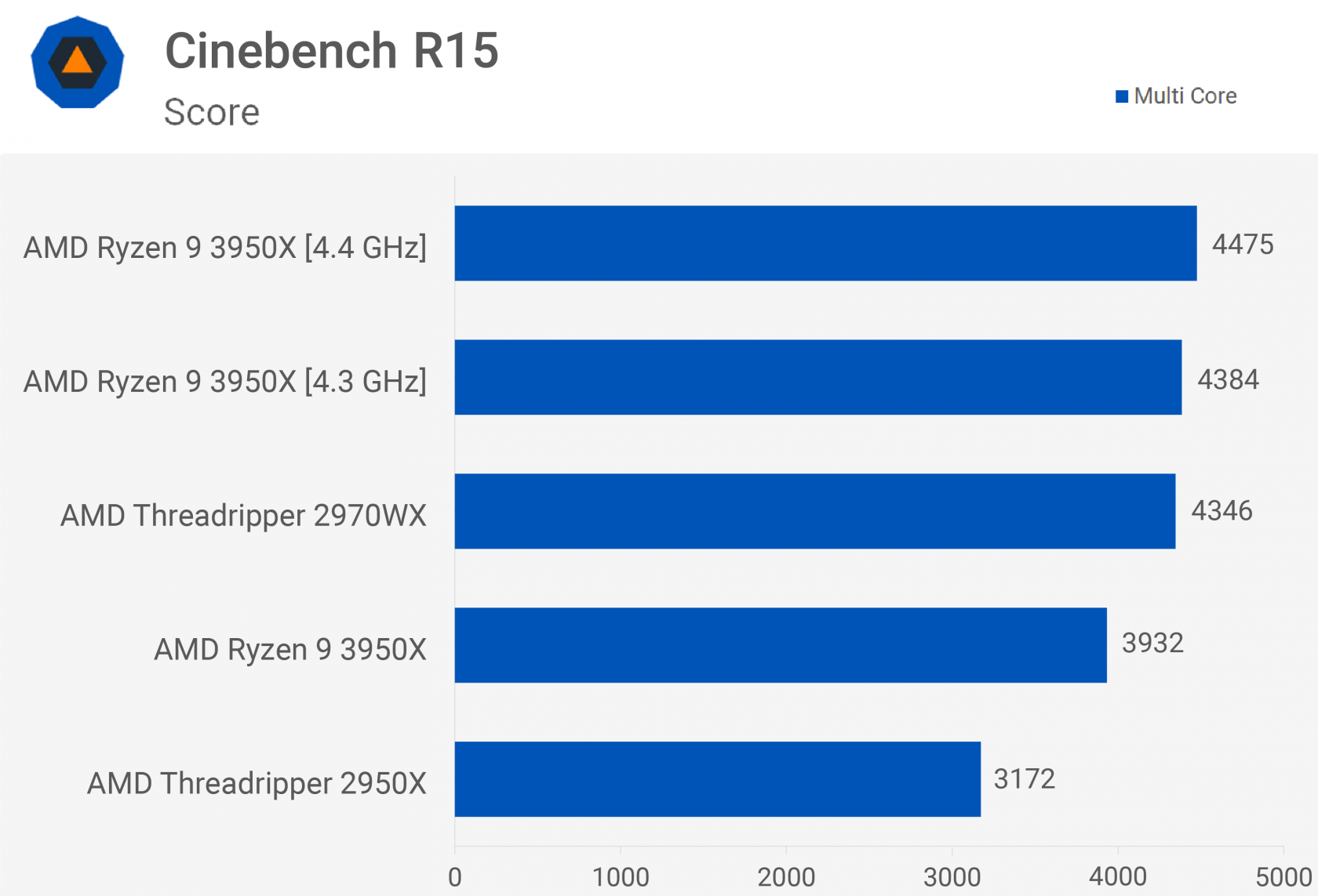 Overclocked Ryzen 9 3950X outperforms 24-core 2970WX in Cinebench