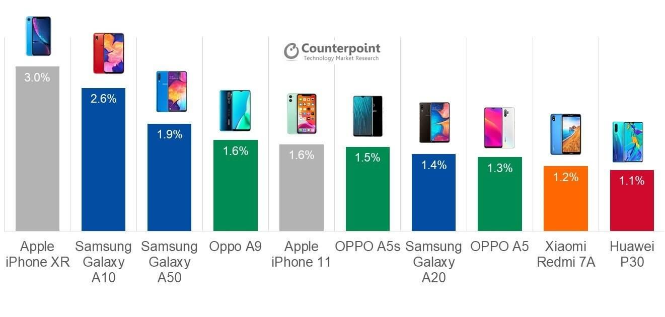Check out the top-selling smartphones of Q3 2019 - TechSpot