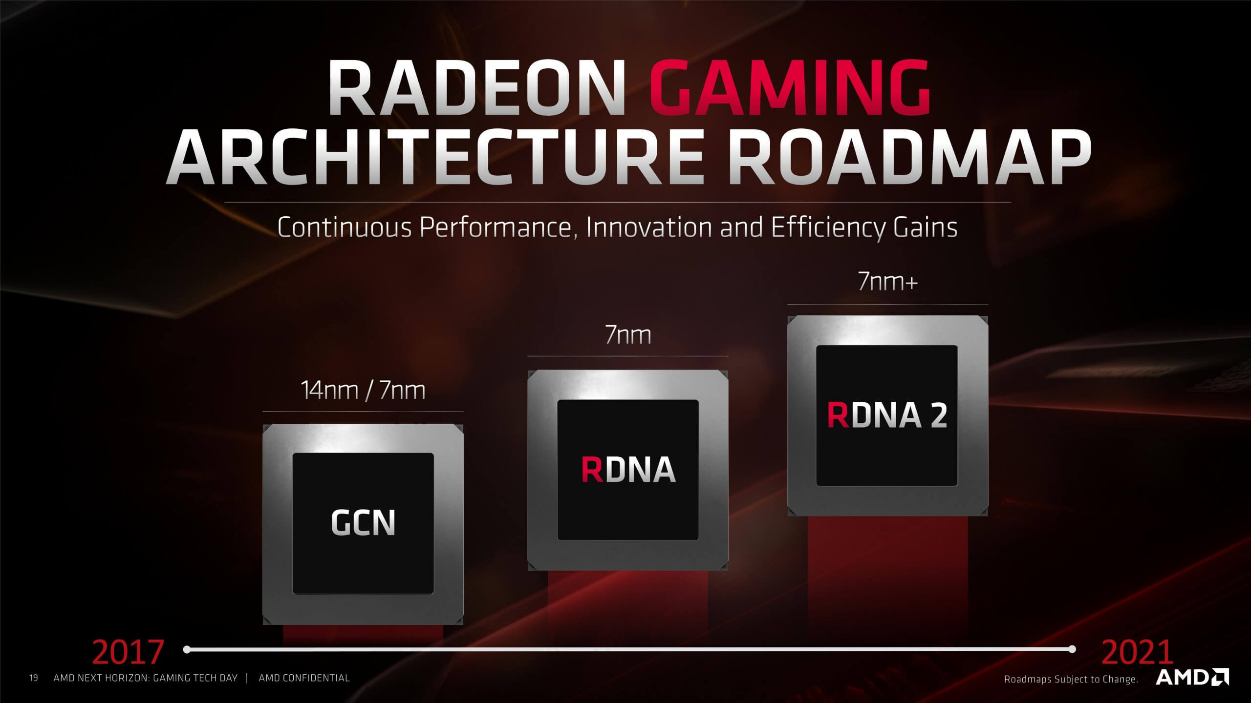AMD reports record quarterly and yearly revenue, Navi refresh and next-gen RDNA coming in 2020 - TechSpot