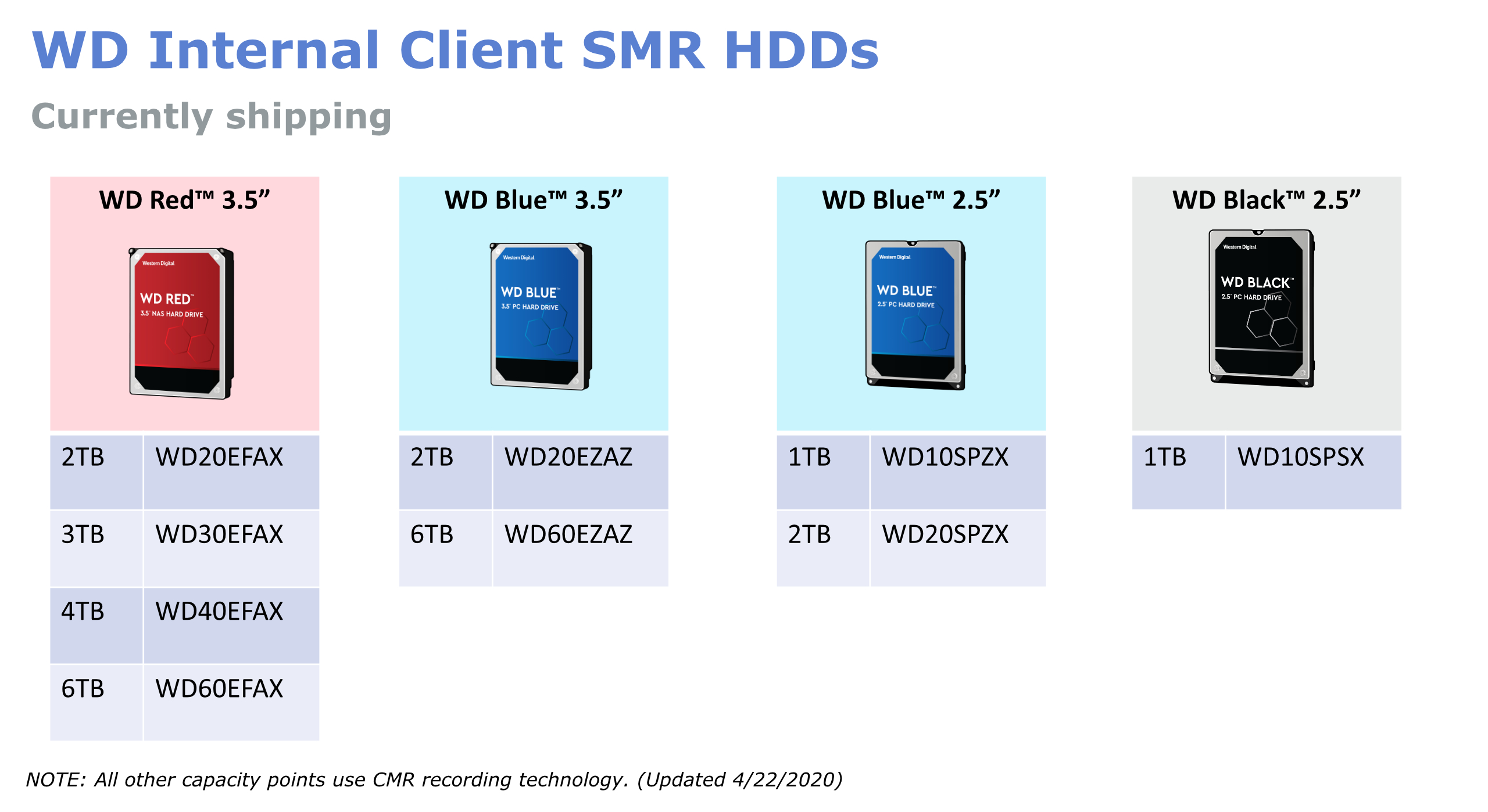 WD publishes complete list of SMR drives following user backlash