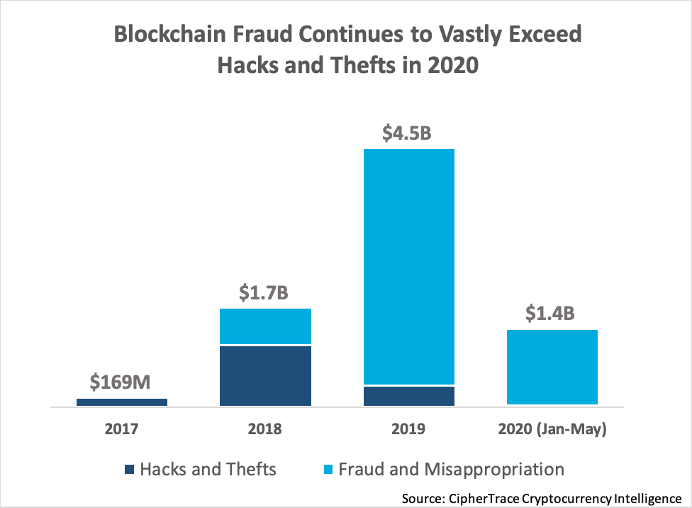 $1.4 billion cryptocurrency assets stolen in the first five months of 2020 1