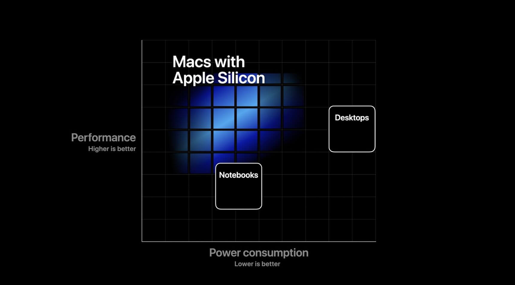 First benchmarks of Apple's ARM macOS development kit surface online 1