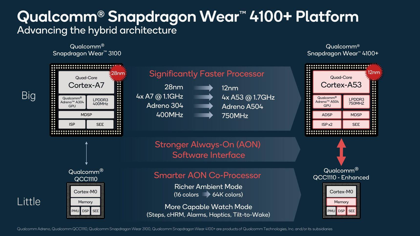 Qualcomm announces faster Snapdragon Wear 4100 chips for smartwatches