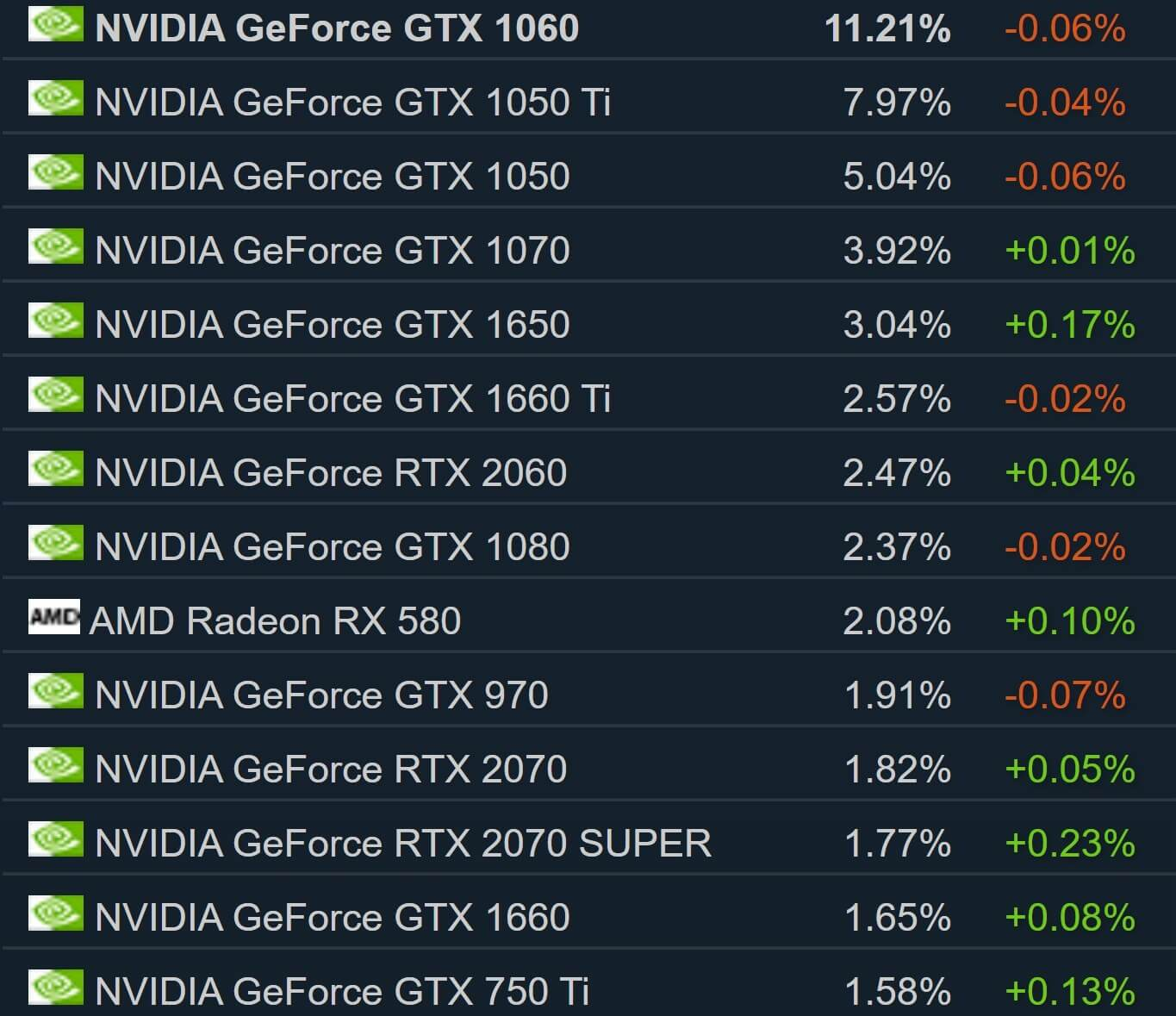 Report: The RTX 2070 Super, 2080 Super, and 2080 Ti have been discontinued 1