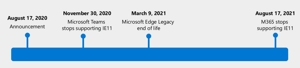 Microsoft 365 is dropping support for Internet Explorer 11 next year 1