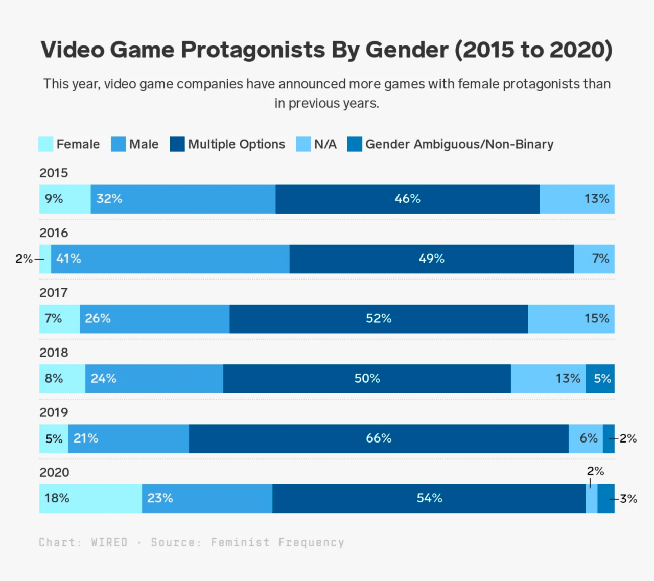 , E3 2020 analysis shows significant shift toward female protagonists in games