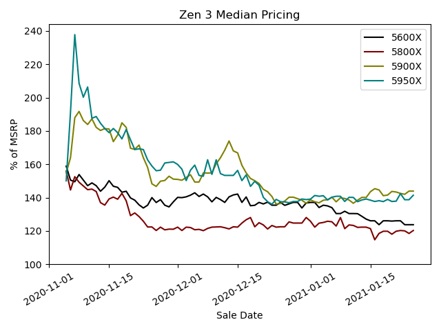 Zen 3 scalpers made almost $1 million profit from 8,720 eBay sales