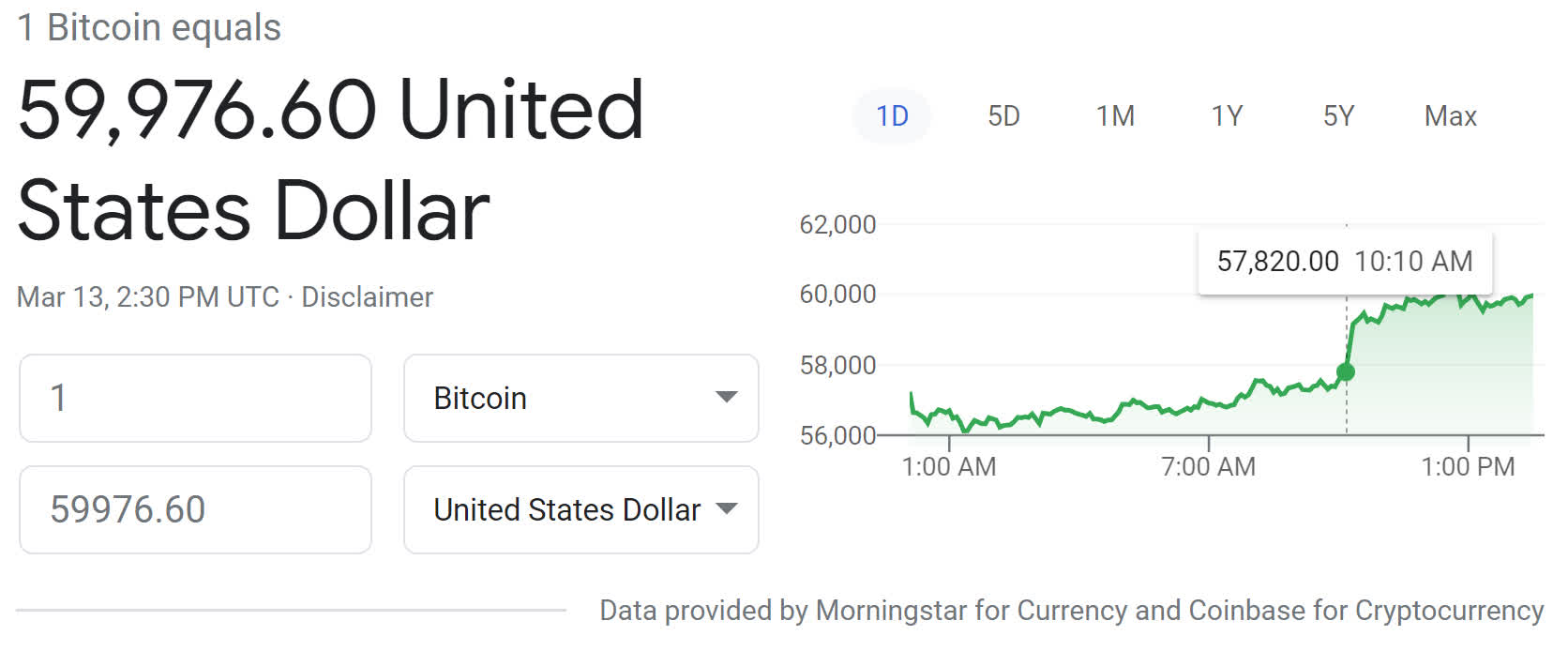 Bitcoin shatters $60K milestone for the first time. 6