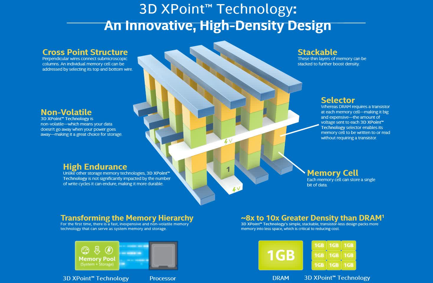 Micron ceases production of 3D XPoint memory, hopes to sell Utah fab by year's end