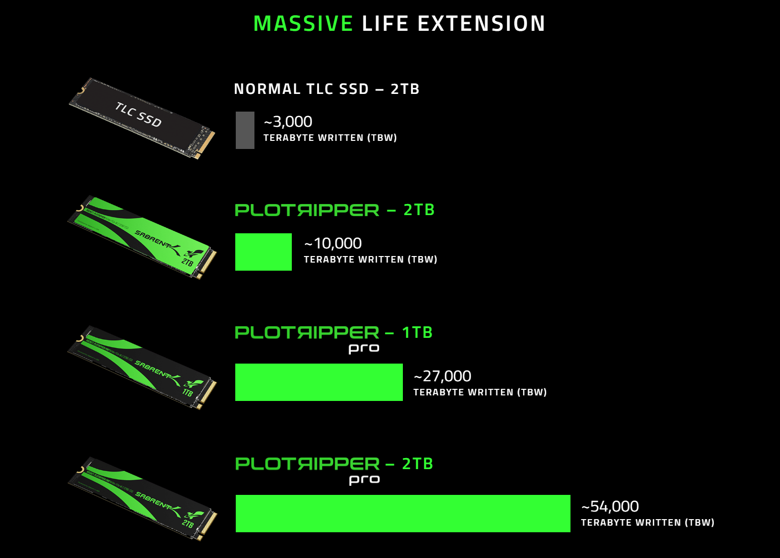 Sabrent Plotripper SSDs are designed for Chia farmers, feature up to insane 54,000 TBW endurance