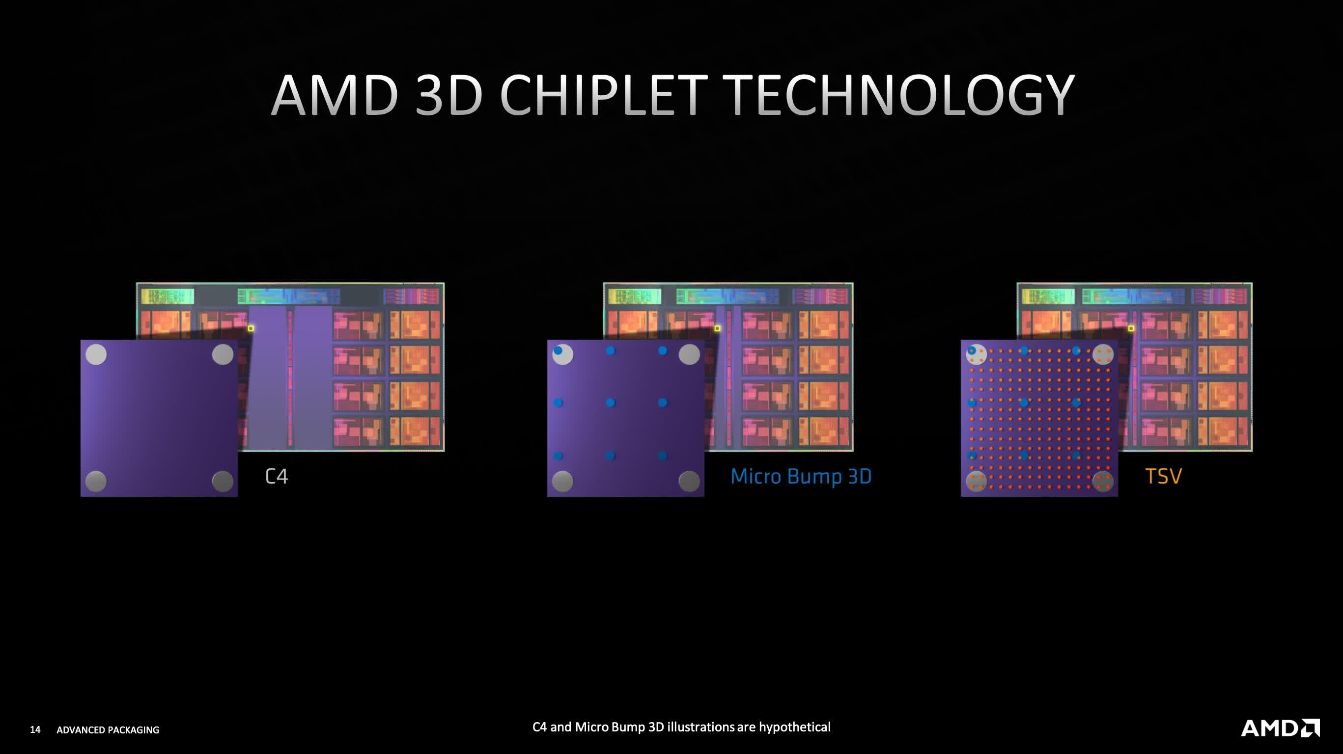 AMD shows off more 3D-stacking technologies at Hot Chips 33