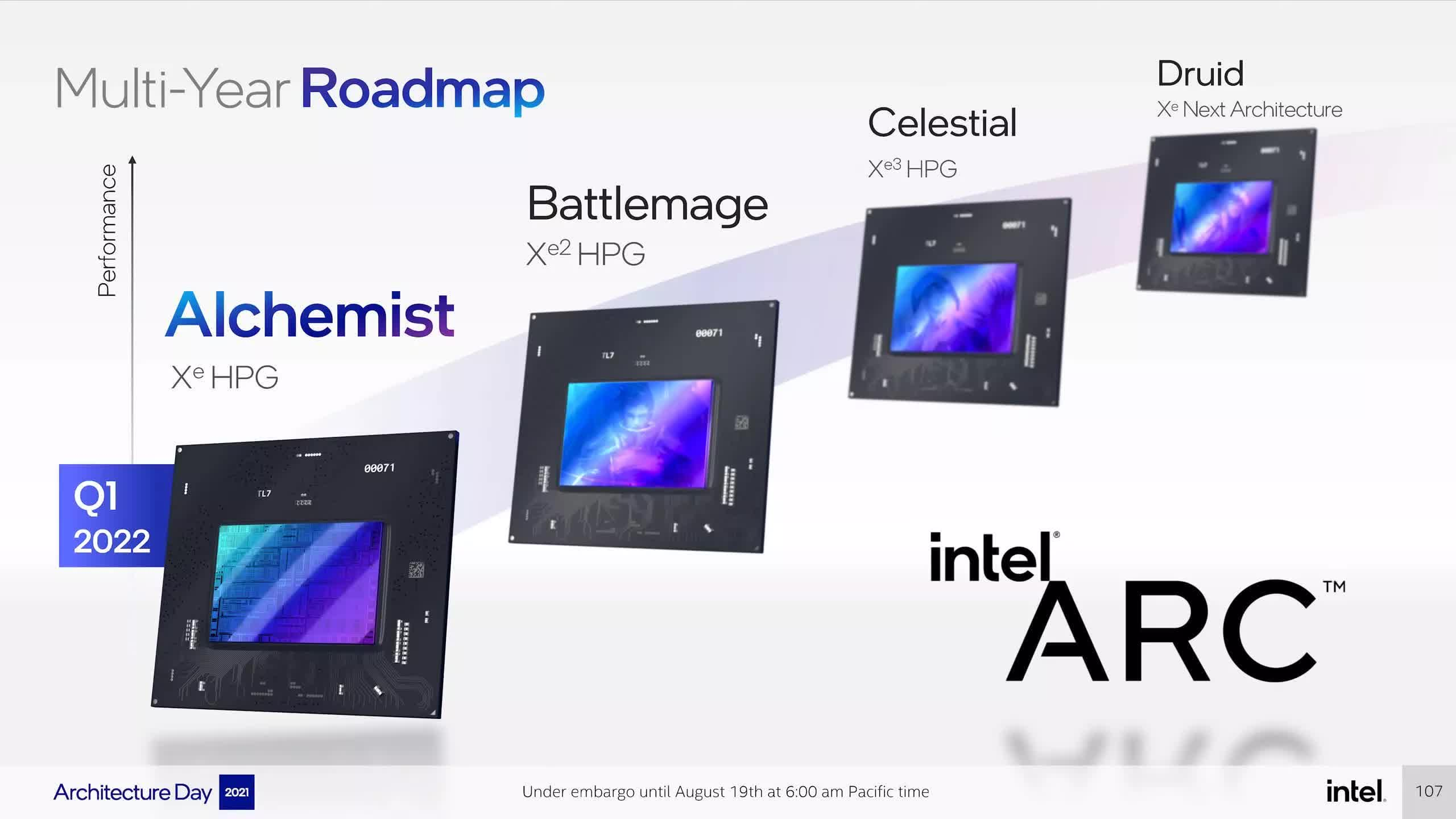 Intel Arc GPU drivers will include built-in overclocking tools